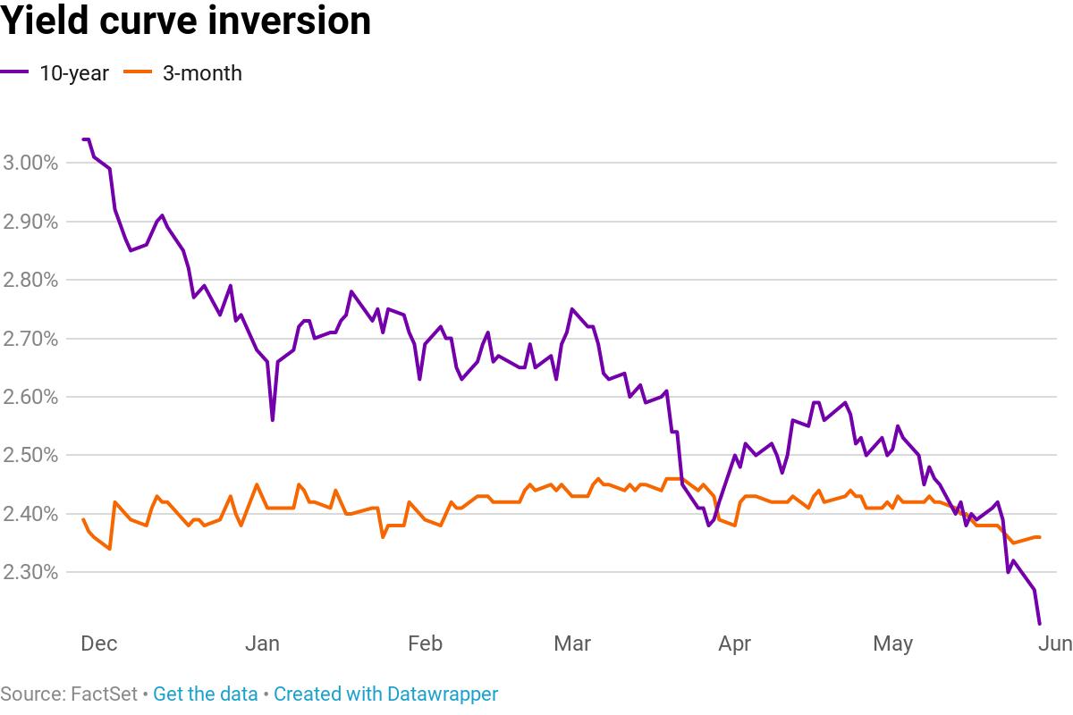 """""""The Yield Curve is Inverted"""" Why the hype, what is it and how does it impact you?"""