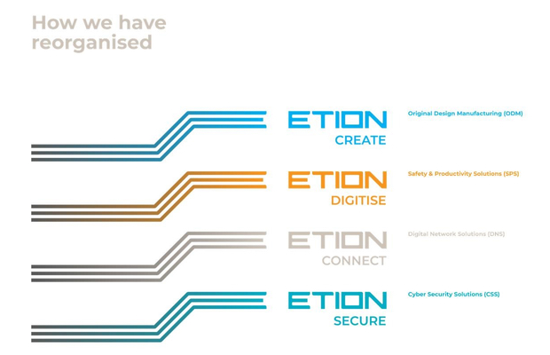 Etion warns of earnings decline