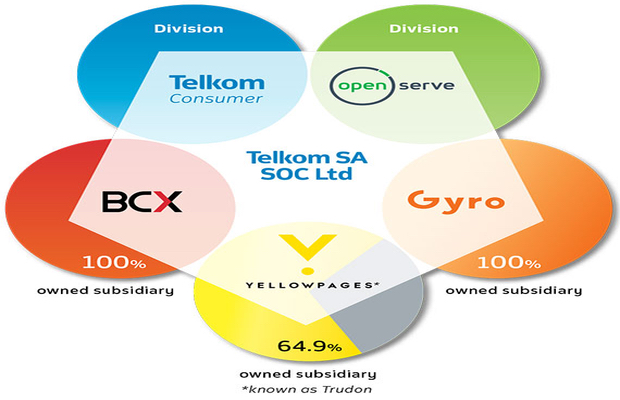 Mobile saves Telkom as landlines ring off